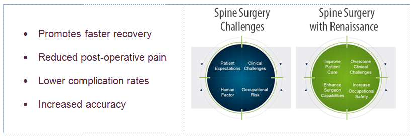 Robotic Assisted Surgery Chart